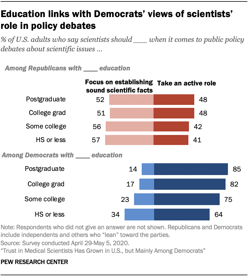 Chart shows education links with Democrats' views of scientists' role in policy debates