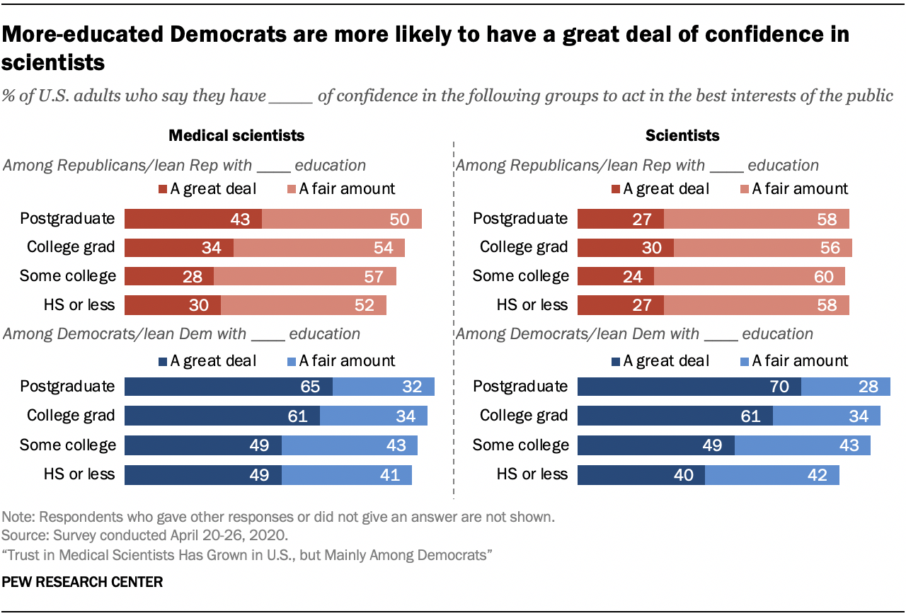 Chart shows more-educated Democrats are more likely to have a great deal of confidence in scientists