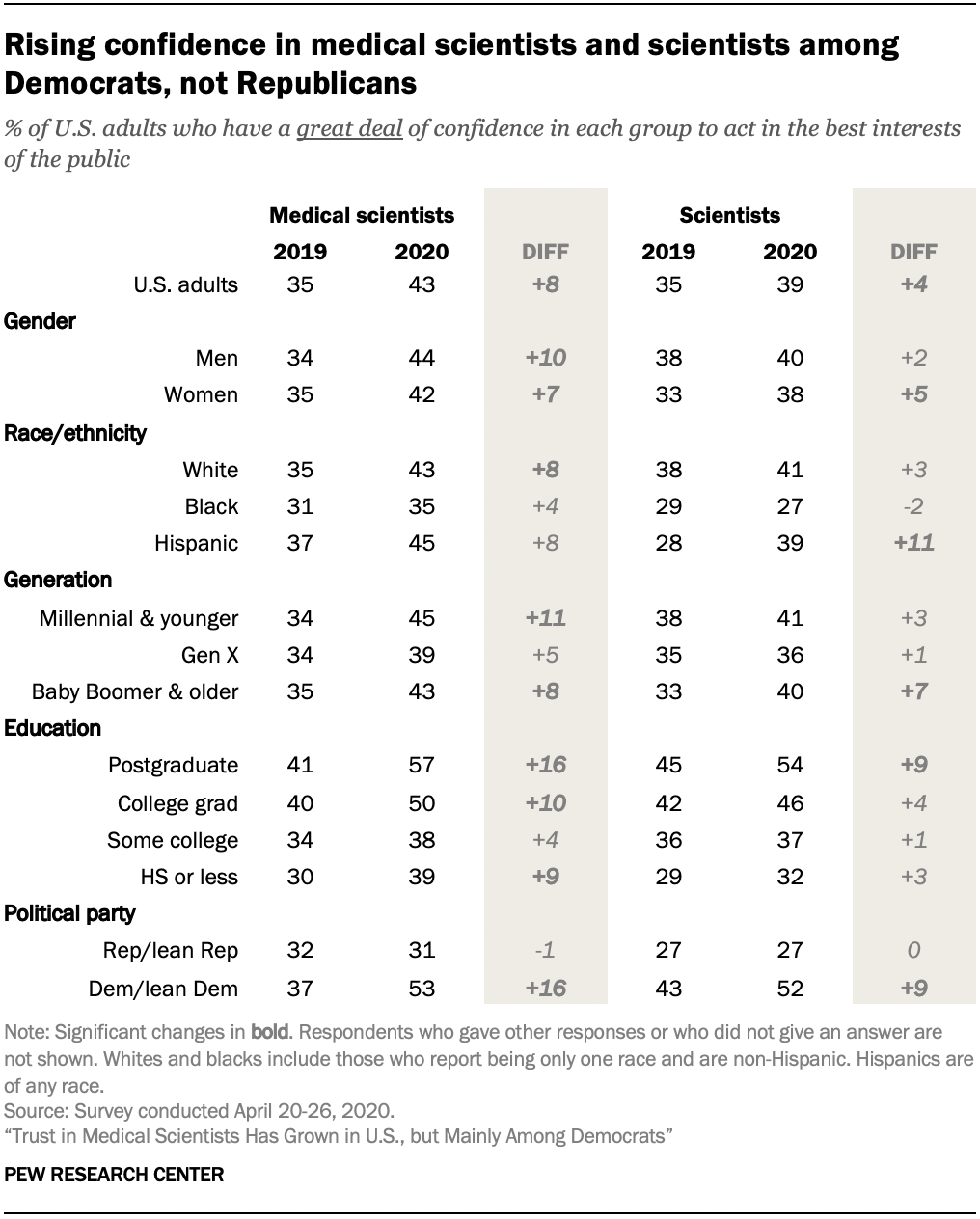 Rising confidence in medical scientists and scientists among Democrats, not Republicans