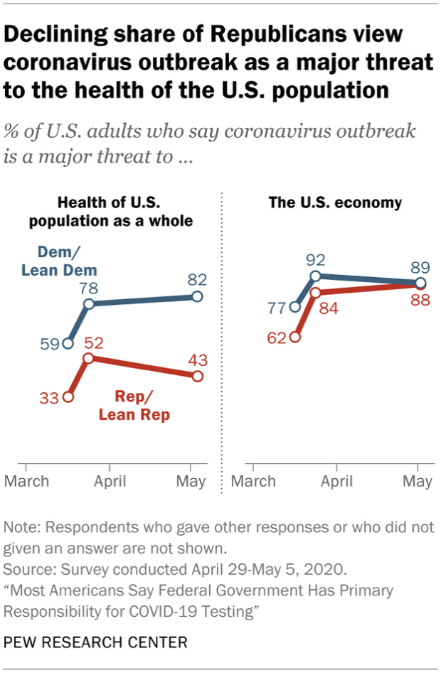 Chart shows declining share of Republicans view coronavirus outbreak as a major threat to the health of the U.S. population