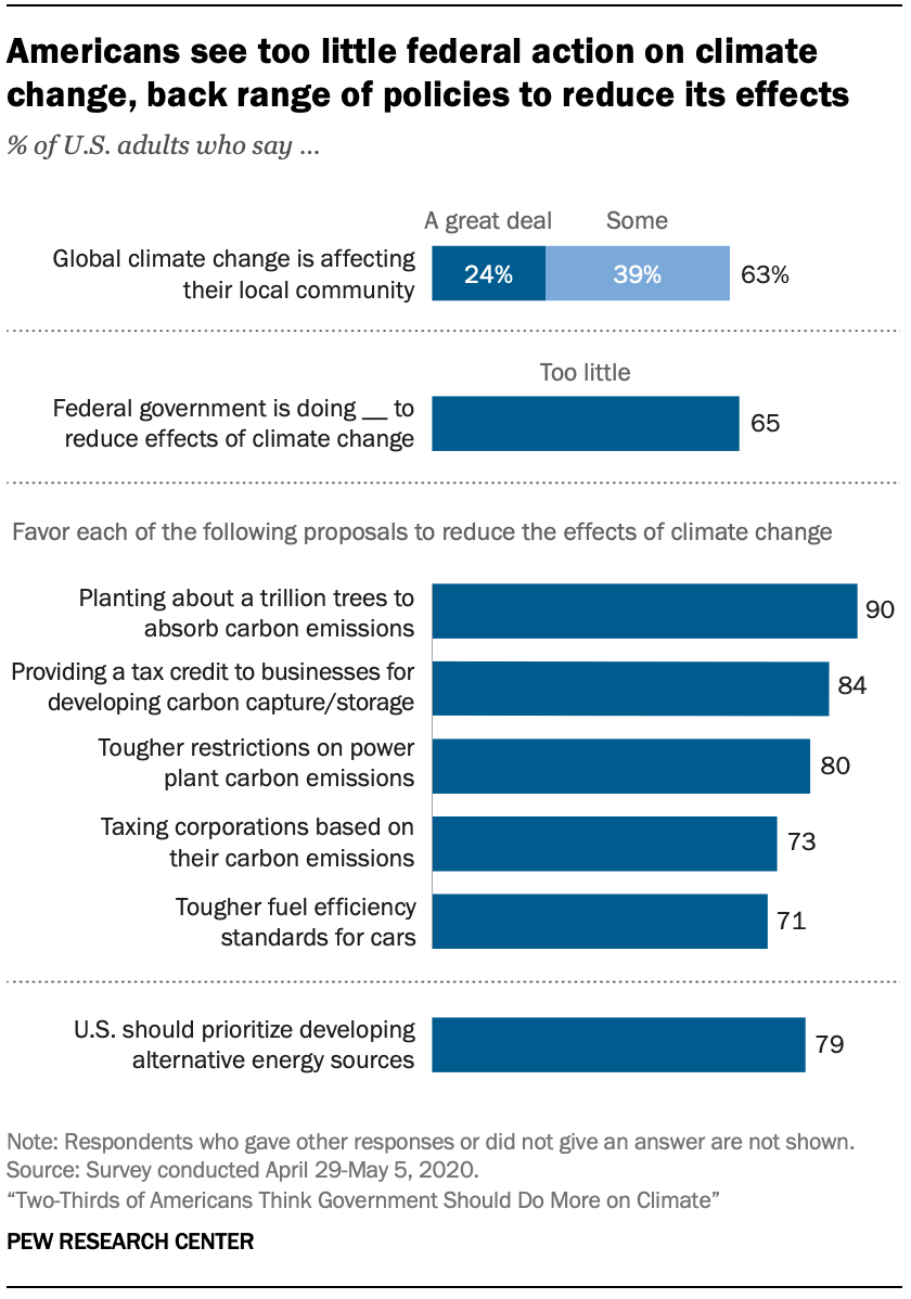 Chart shows Americans see too little federal action on climate change, back range of policies to reduce its effects