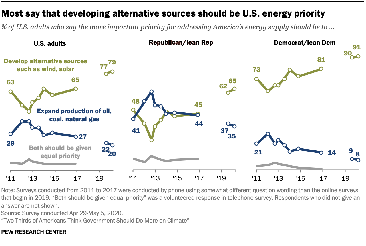 Chart shows most say that developing alternative sources should be U.S. energy priority