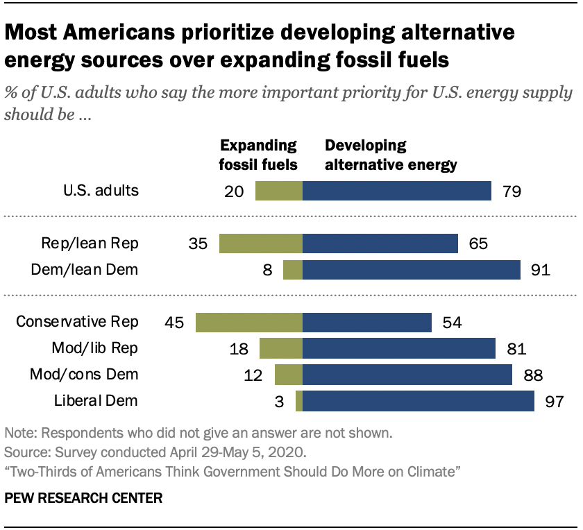 Chart shows most Americans prioritize developing alternative energy sources over expanding fossil fuels