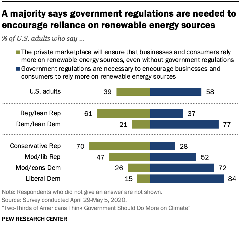 Chart shows a majority says government regulations are needed to encourage reliance on renewable energy sources