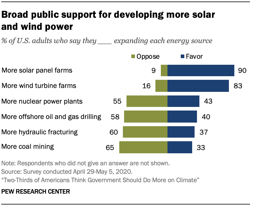 Chart shows broad public support for developing more solar and wind power
