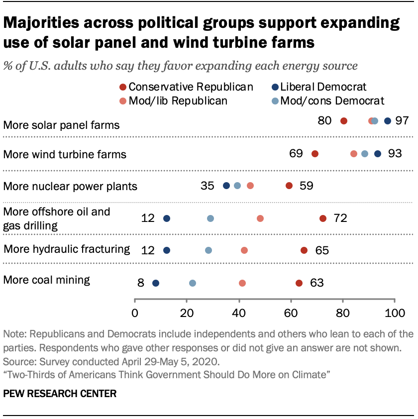 Chart shows majorities across political groups support expanding use of solar panel and wind turbine farms