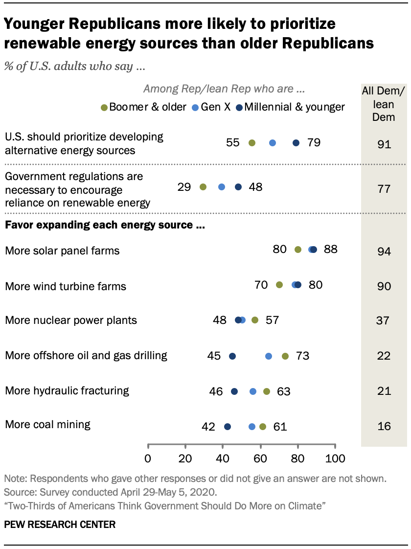 Chart shows younger Republicans more likely to prioritize renewable energy sources than older Republicans