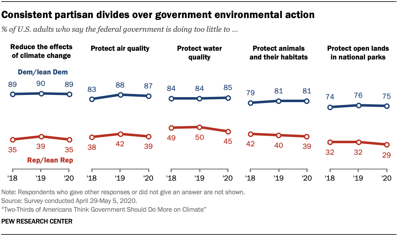 Chart shows consistent partisan divides over government environmental action