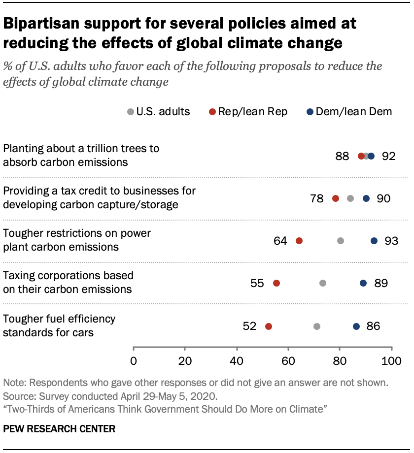 Chart shows bipartisan support for several policies aimed at reducing the effects of global climate change