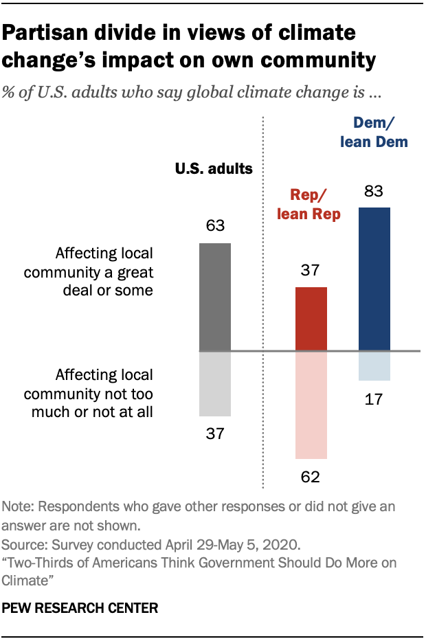 Chart shows partisan divide in views of climate change's impact on own community