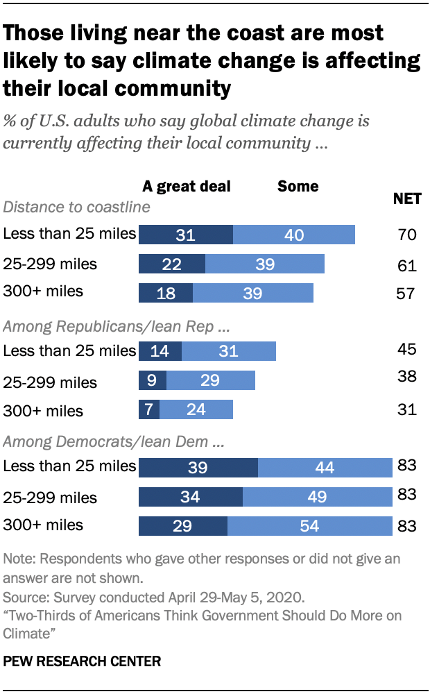 Chart shows those living near the coast are most likely to say climate change is affecting their local community