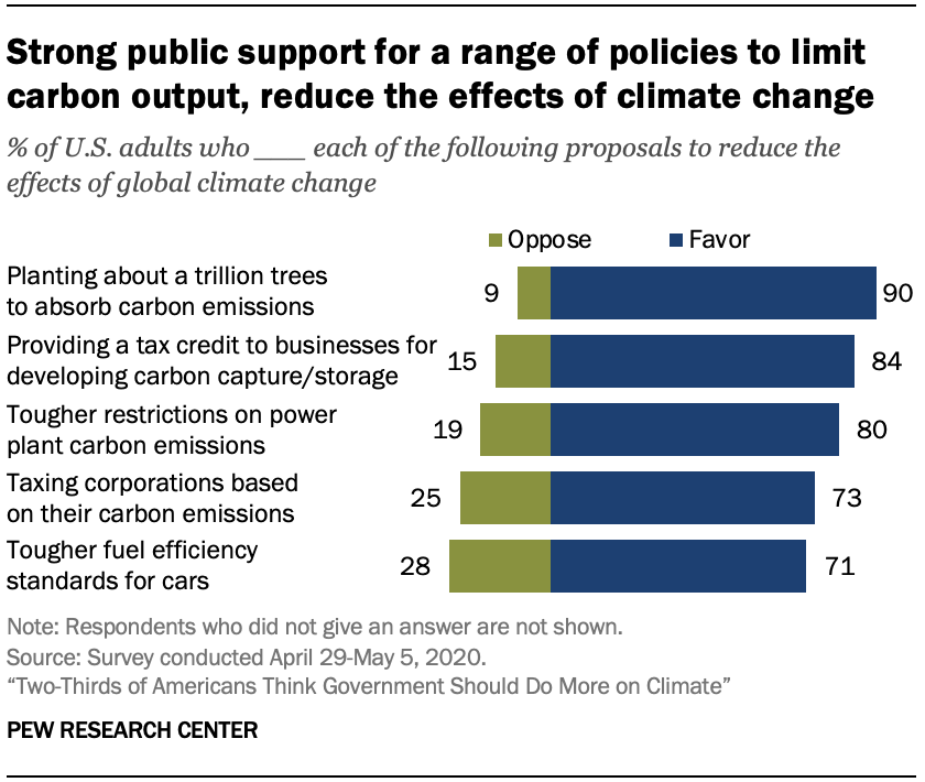 Chart shows strong public support for a range of policies to limit carbon output, reduce the effects of climate change