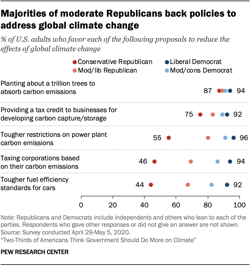 Chart shows majorities of moderate Republicans back policies to address global climate change