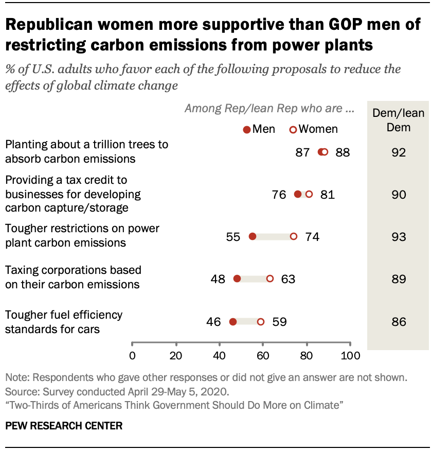 Chart shows Republican women more supportive than GOP men of restricting carbon emissions from power plants