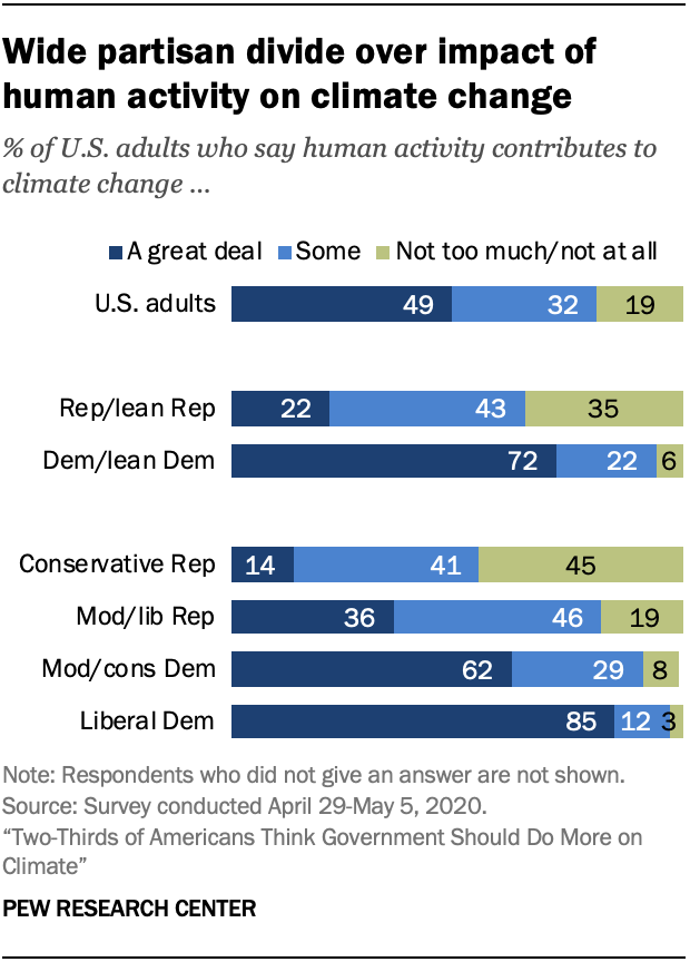 Chart shows wide partisan divide over impact of human activity on climate change