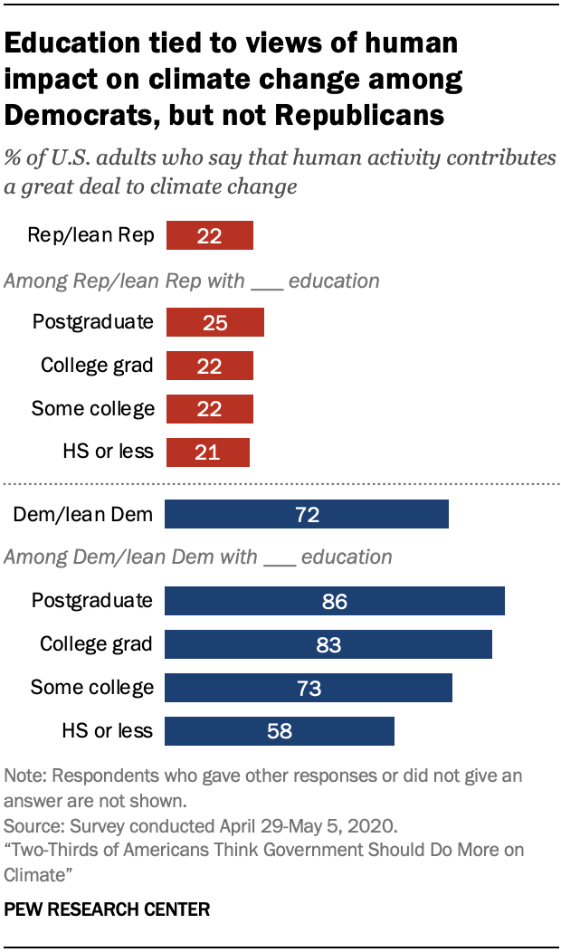 Chart shows education tied to views of human impact on climate change among Democrats, but not Republicans