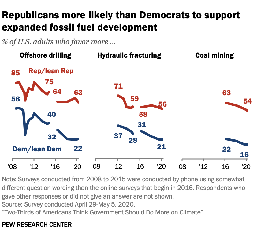 Chart shows Republicans more likely than Democrats to support expanded fossil fuel development