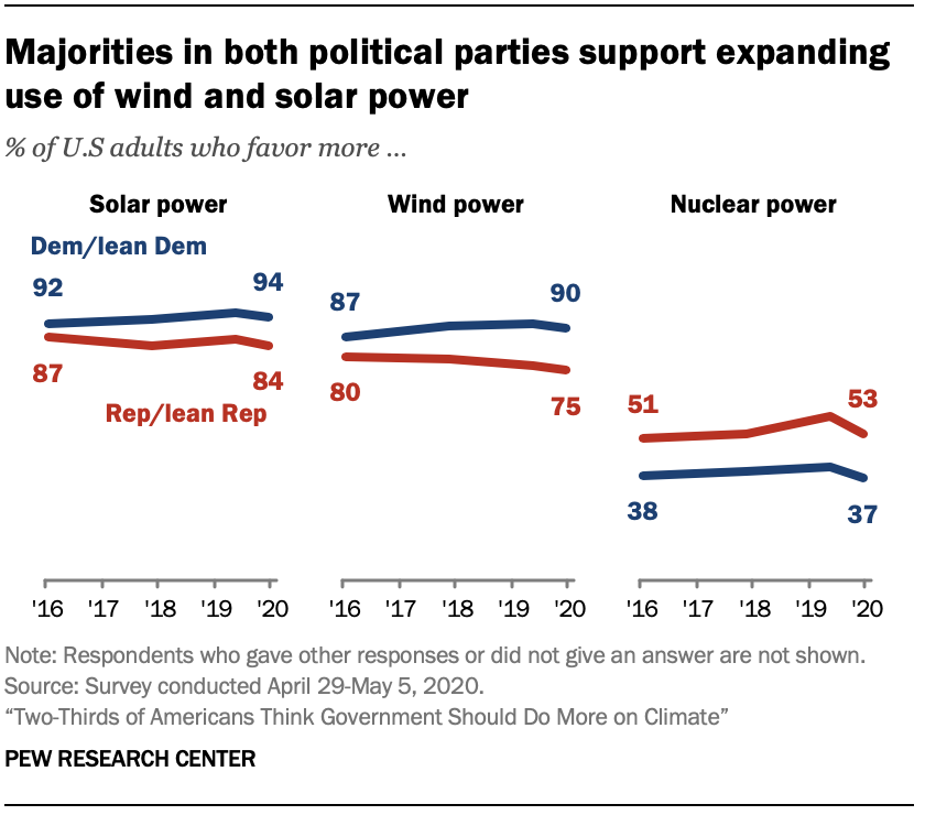 Chart shows majorities in both political parties support expanding use of wind and solar power