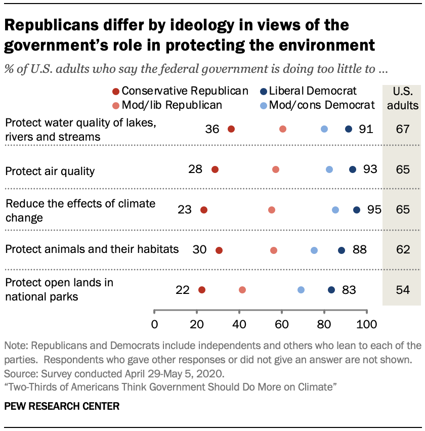 Chart shows Republicans differ by ideology in views of the government's role in protecting the environment