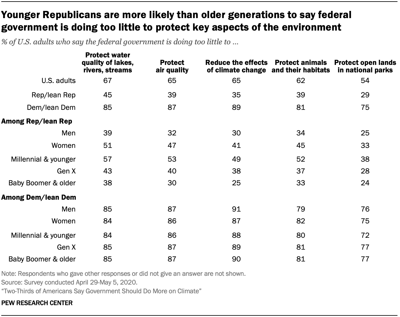 Chart shows younger Republicans are more likely than older generations to say federal government is doing too little to protect key aspects of the environment