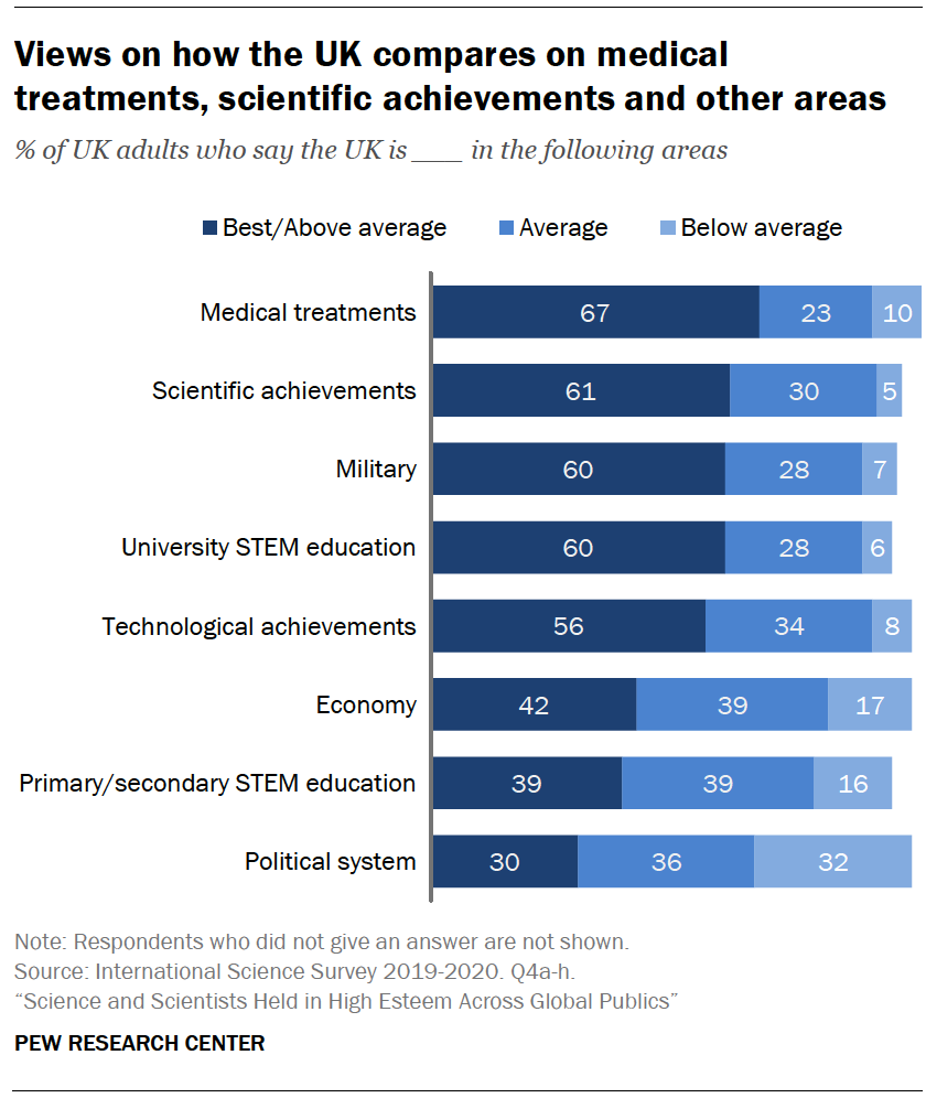 Chart shows views on how the UK compares on medical treatments, scientific achievements and other areas