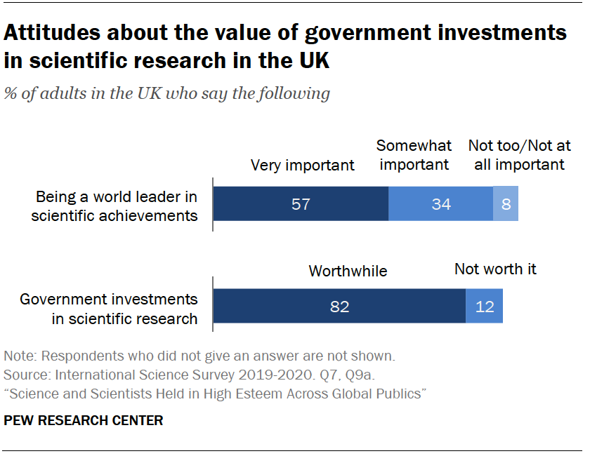 Chart shows attitudes about the value of government investments in scientific research in the UK