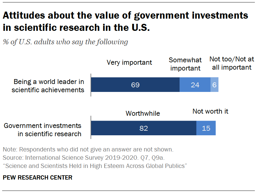 Chart shows attitudes about the value of government investments in scientific research in the U.S.
