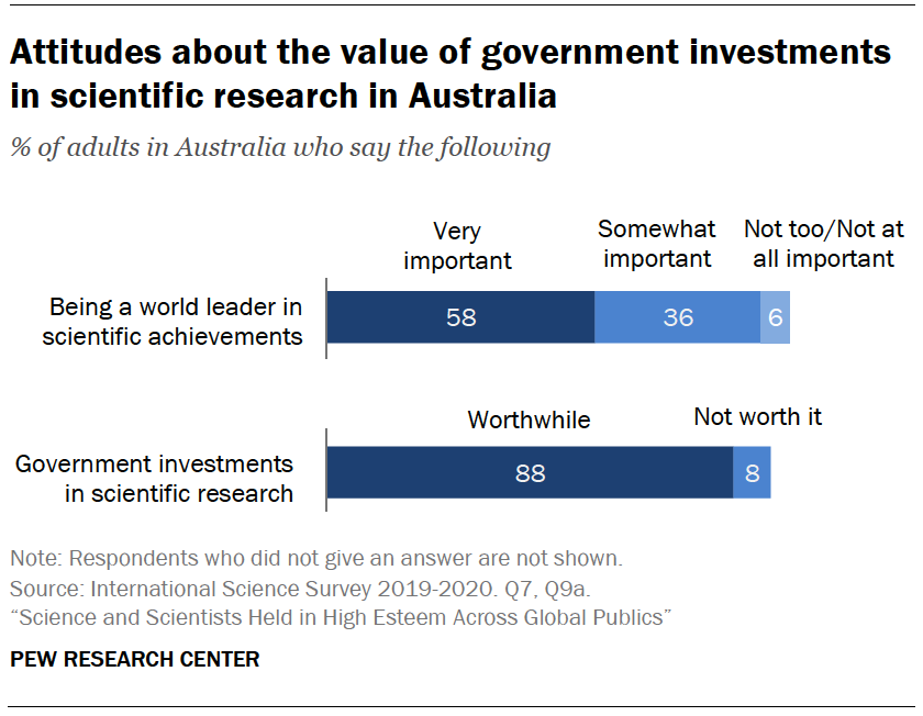 Chart shows attitudes about the value of government investments in scientific research in Australia