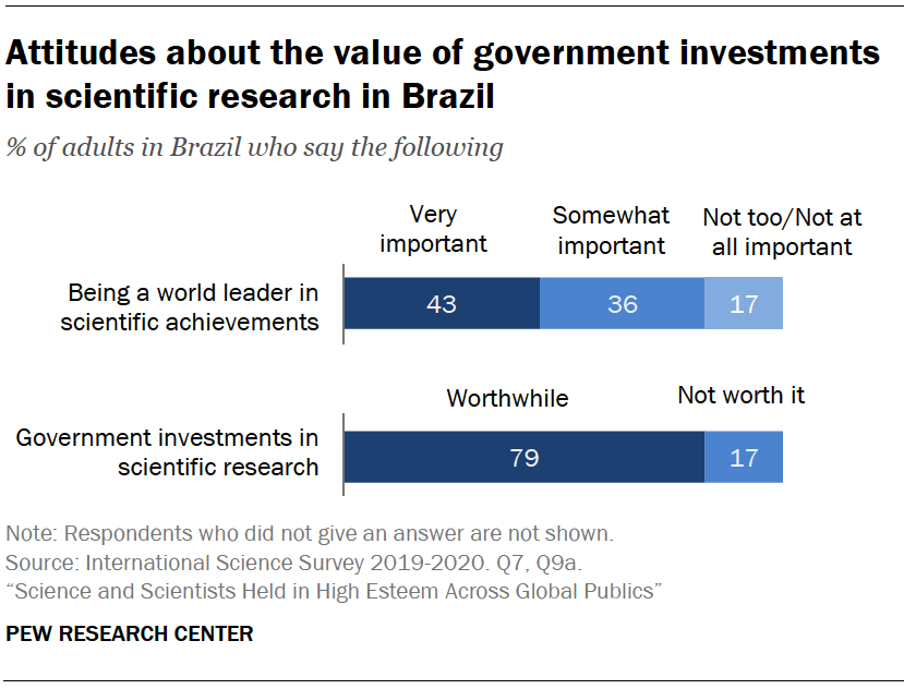 Chart shows attitudes about the value of government investments in scientific research in Brazil