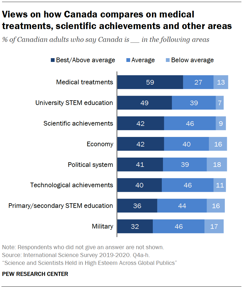 Chart shows views on how Canada compares on medical treatments, scientific achievements and other areas