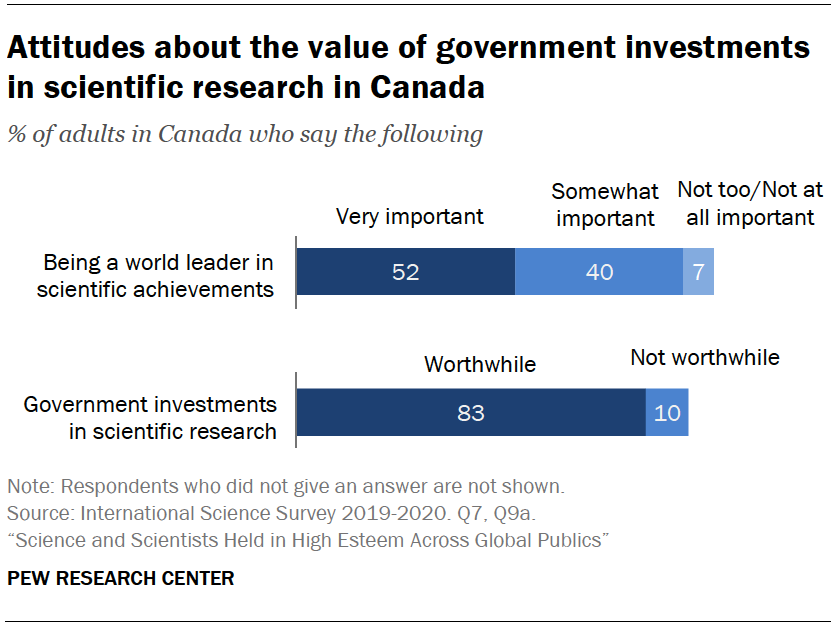 Chart shows attitudes about the value of government investments in scientific research in Canada