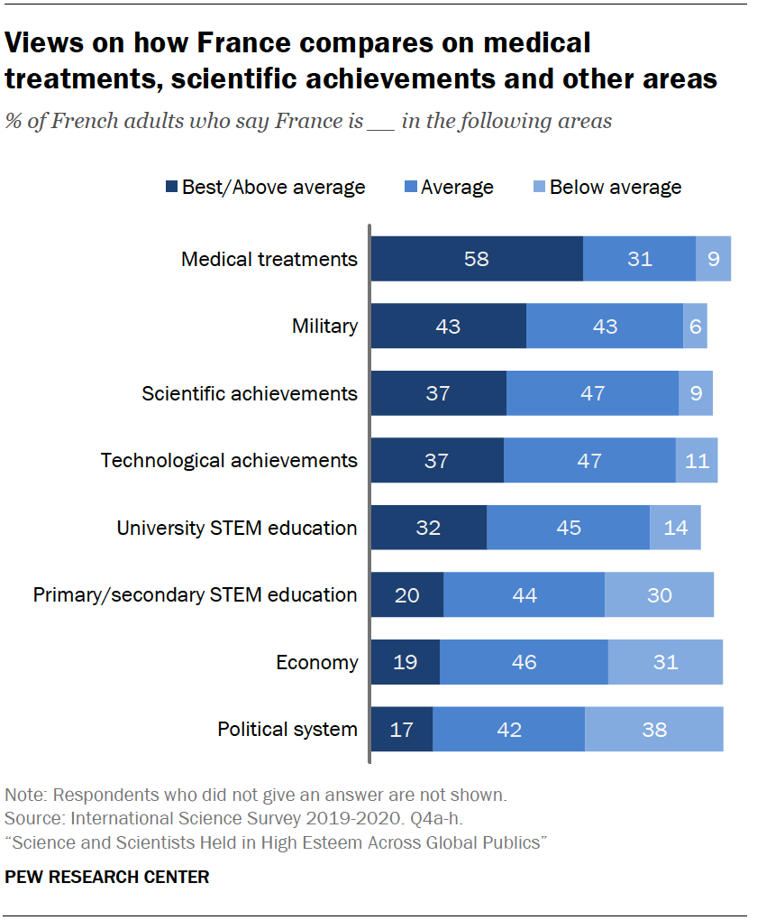 Chart shows views on how France compares on medical treatments, scientific achievements and other areas