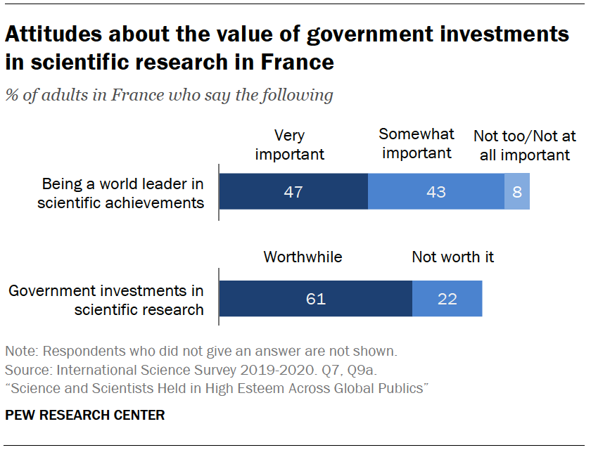 Chart shows attitudes about the value of government investments in scientific research in France