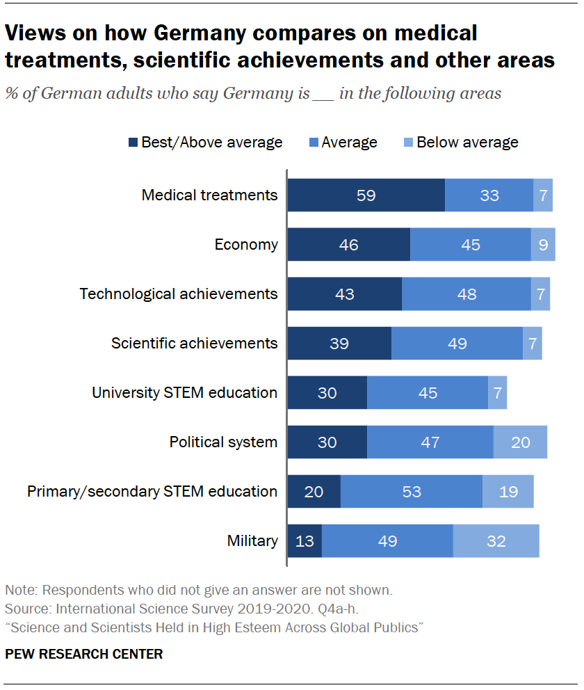 Chart shows views on how Germany compares on medical treatments, scientific achievements and other areas