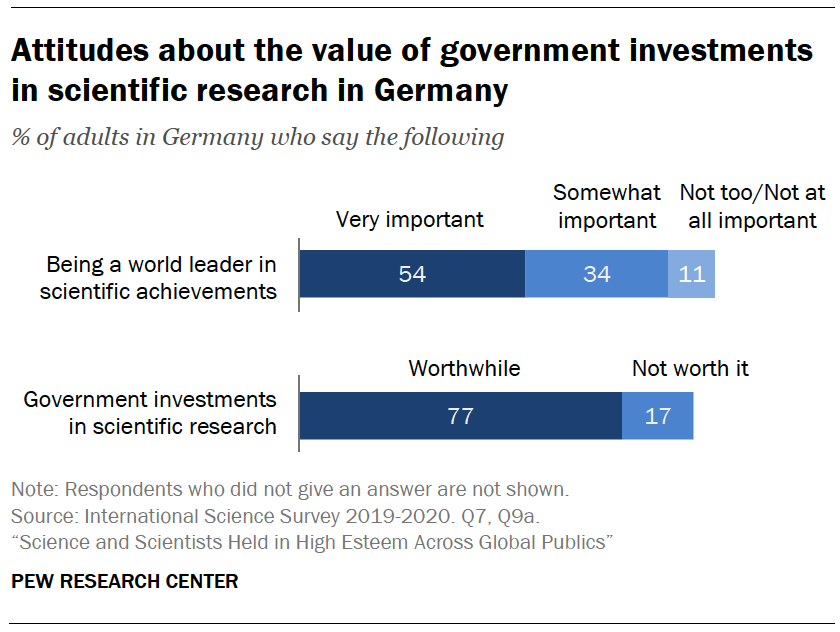 Chart shows attitudes about the value of government investments in scientific research in Germany