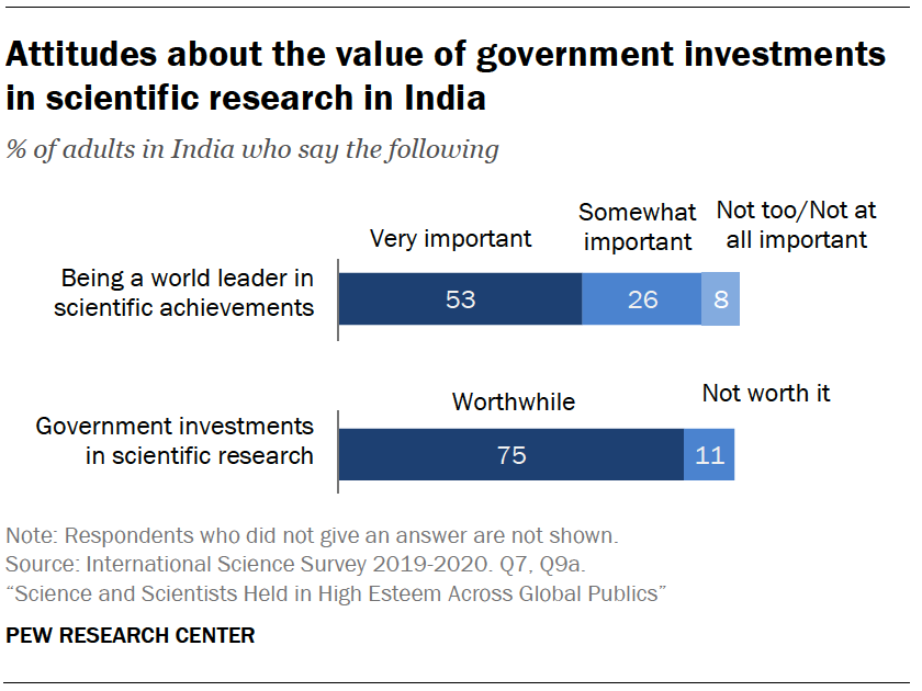 Chart shows attitudes about the value of government investments in scientific research in India
