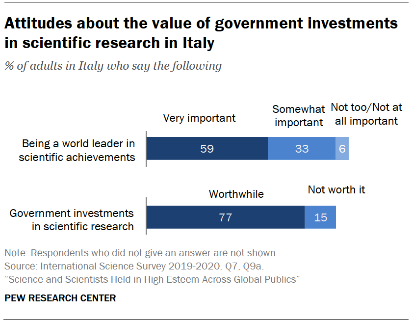 Chart shows attitudes about the value of government investments in scientific research in Italy