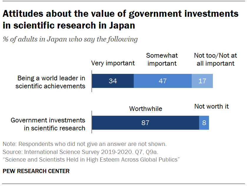 Chart shows attitudes about the value of government investments in scientific research in Japan