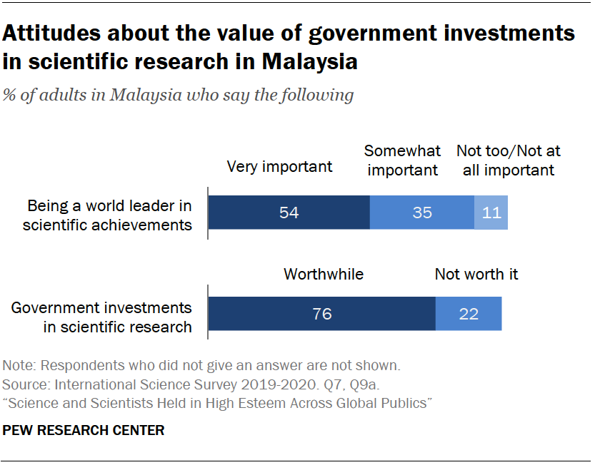 Chart shows attitudes about the value of government investments in scientific research in Malaysia