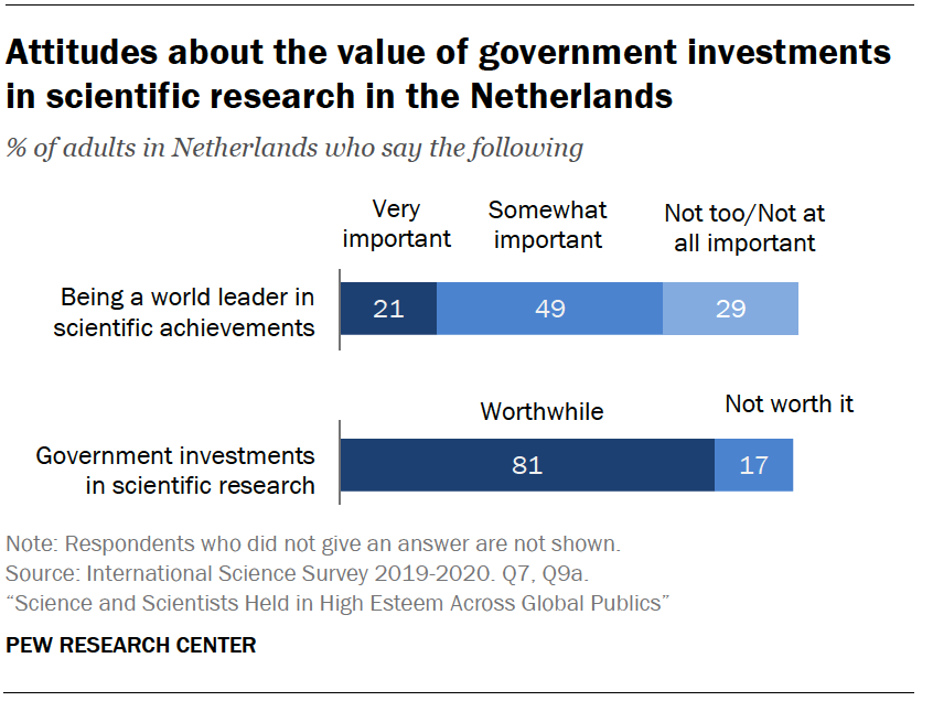 Chart shows attitudes about the value of government investments in scientific research in the Netherlands