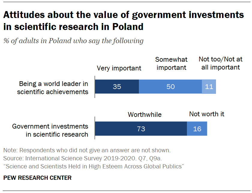 Chart shows attitudes about the value of government investments in scientific research in Poland