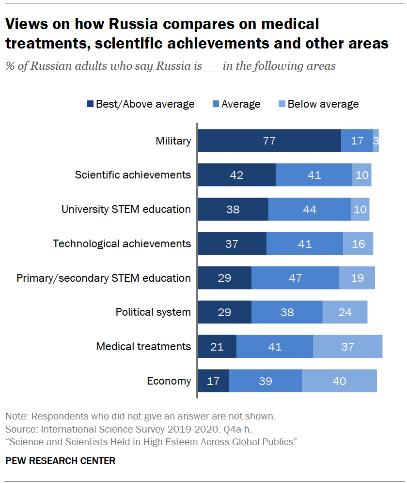 Chart shows views on how Russia compares on medical treatments, scientific achievements and other areas