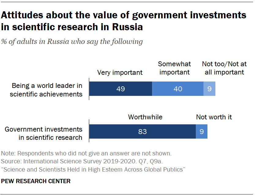 Chart shows attitudes about the value of government investments in scientific research in Russia