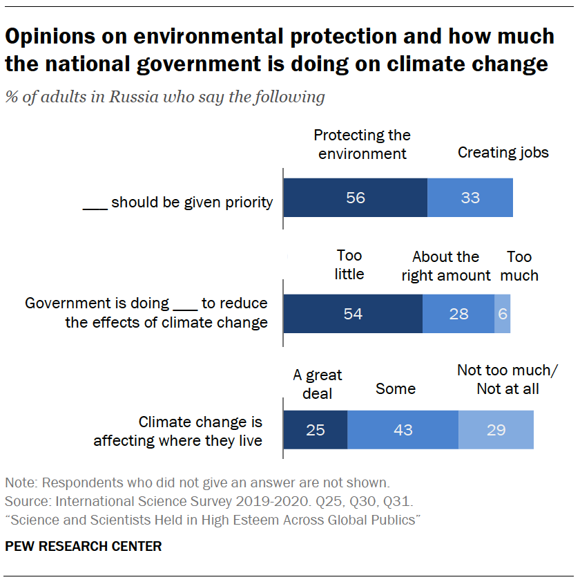 Opinions on environmental protection and how much the national government is doing on climate change