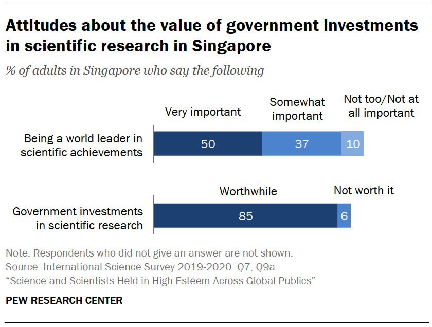 Chart shows attitudes about the value of government investments in scientific research in Singapore