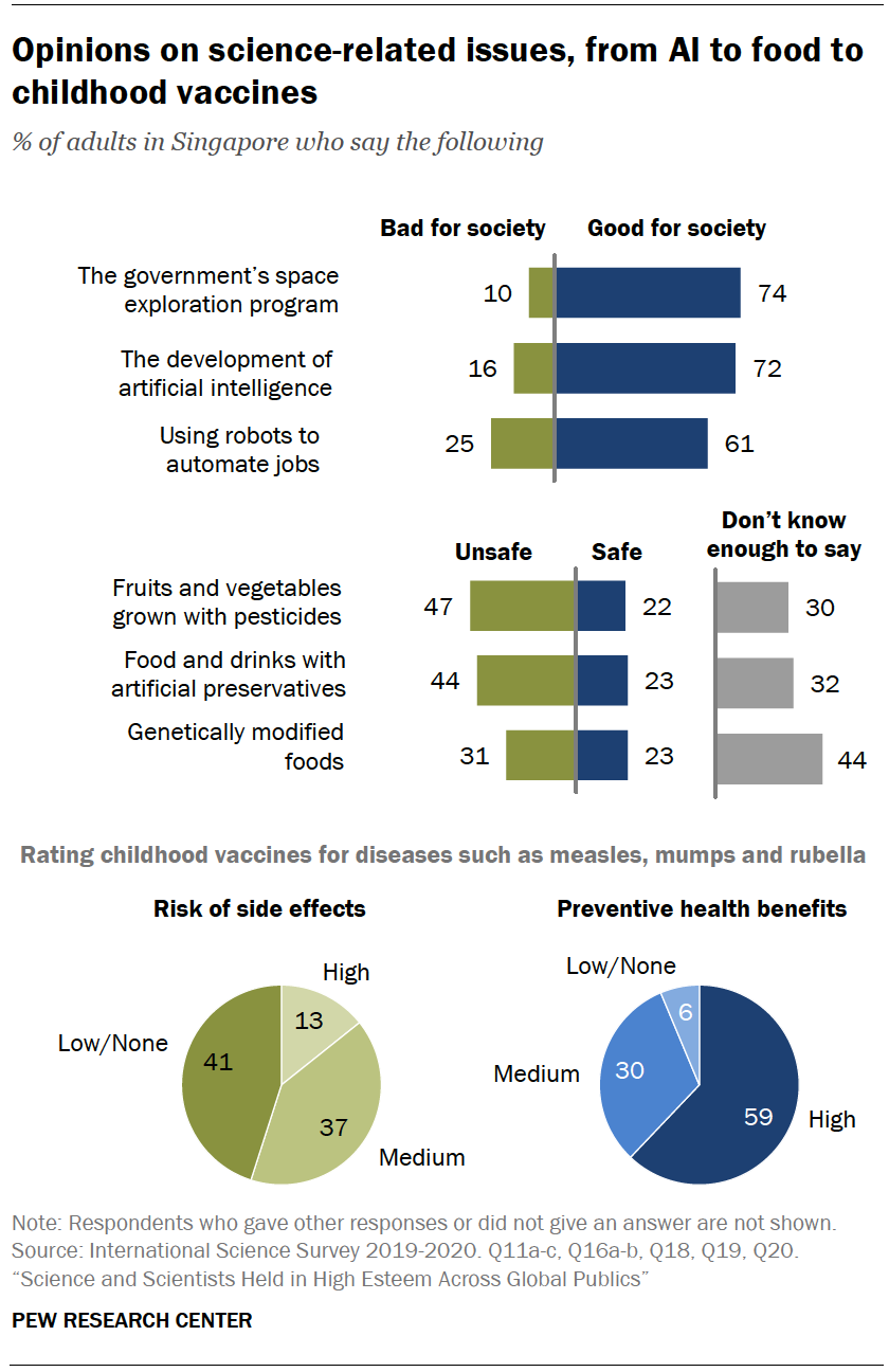 Chart shows opinions on science-related issues, from AI to food to childhood vaccines