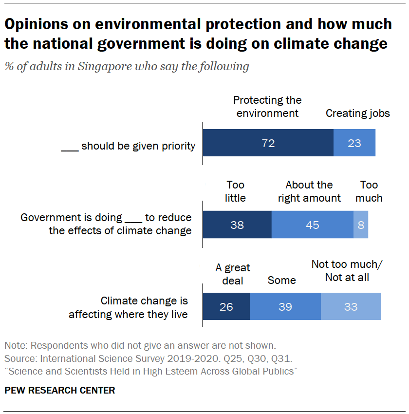 Chart shows opinions on environmental protection and how much the national government is doing on climate change
