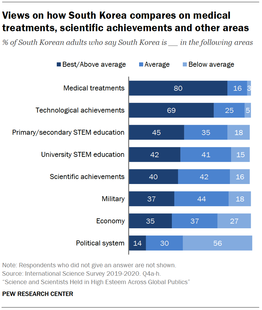 Chart shows views on how South Korea compares on medical treatments, scientific achievements and other areas