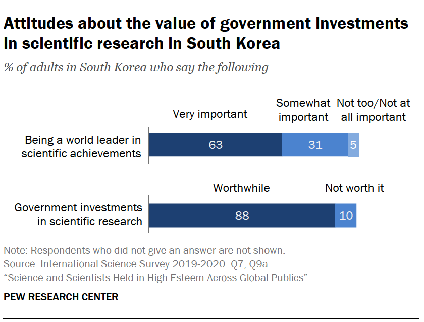 Chart shows attitudes about the value of government investments in scientific research in South Korea