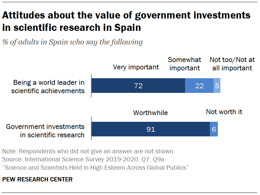 Chart shows attitudes about the value of government investments in scientific research in Spain